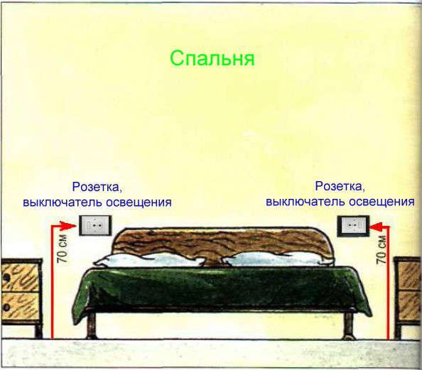 выключатели и розетки в спальне