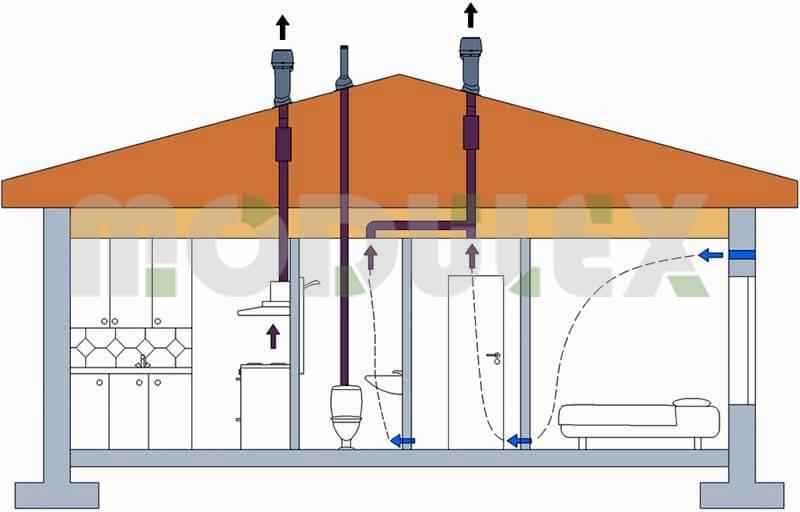 как сделать вентиляцию в модульном доме